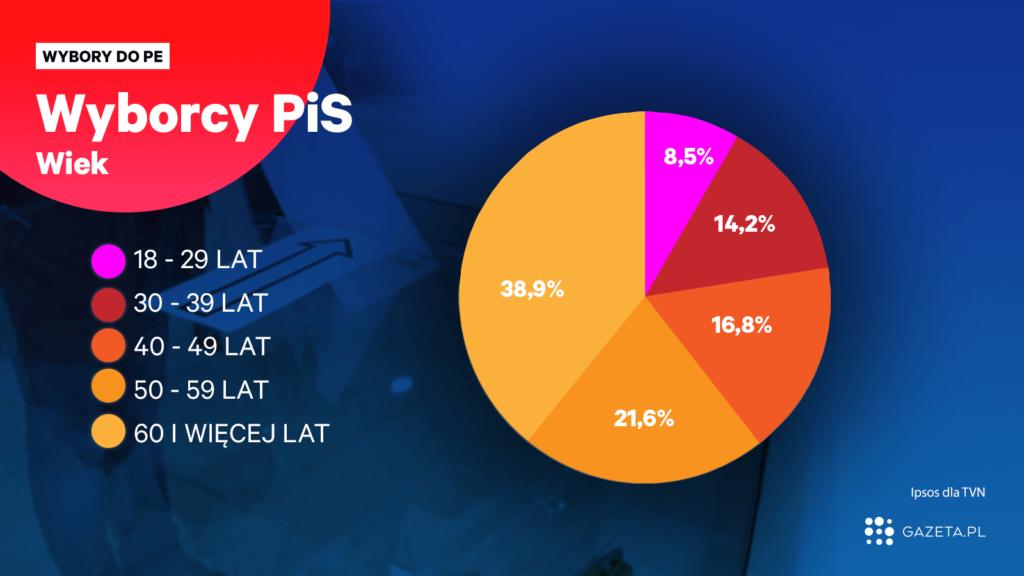 Партия «Право и справедливость» в Польше